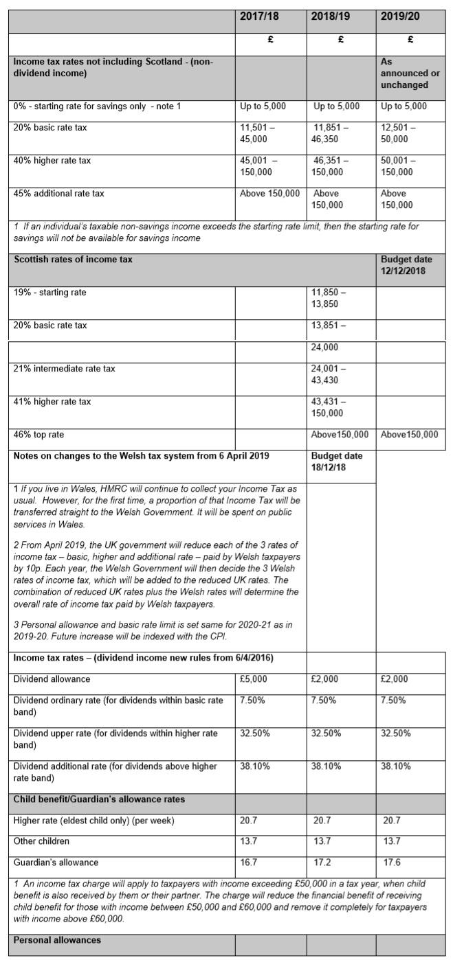 tax_rates1